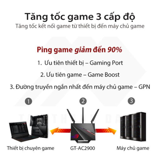 ASUS ROG Rapture GT AC2900 Gaming Router 3