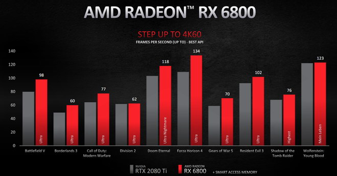 AMD Radeon RX 6000 First Announcement NEWS 3